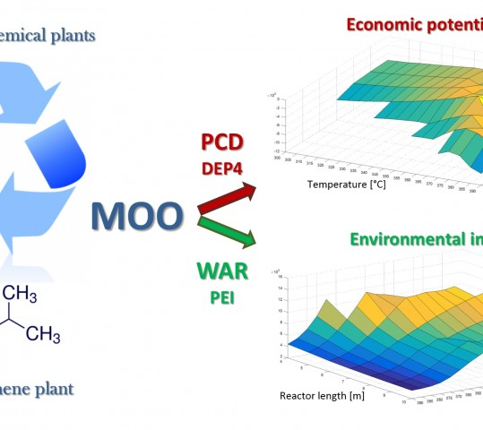 A systematic approach to the optimal design of chemical plants with waste reduction and market uncertainty
